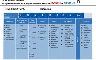 Расшифровка маркировки посудомоечных машин bosch и siemens