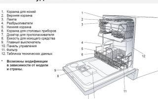 Как устроена посудомоечная машина — схема