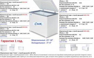 Эксплуатация морозильного ларя: правила установки и настройки