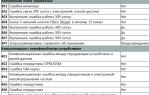 Котел гефест: ошибки и неисправности, расшифровка и ремонт