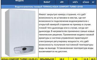 Газовые колонки термет: отзывы, обзор моделей, характеристики