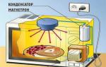 Микроволновка не разогревает еду: причины, ремонт