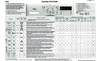 Режимы и время стирки, программы whirlpool — описания, значки