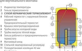 Устройство водонагревателя: как работает бойлер