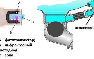 Балансировка барабана стиральной машины – как сделать самостоятельно