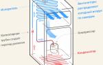 Какие бывают системы охлаждения в холодильнике