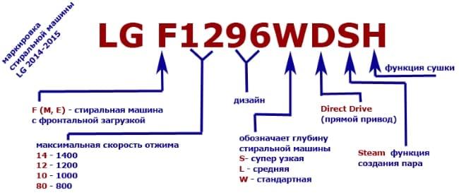 610bda7984c30 В свою маркировку телевизоров фирма LG, как и другие производители,  зашифровывают определенную техническую информацию о модели.